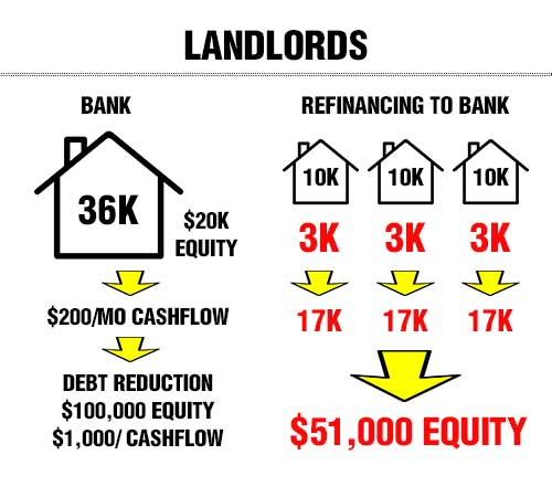 Landlord with hard money loan