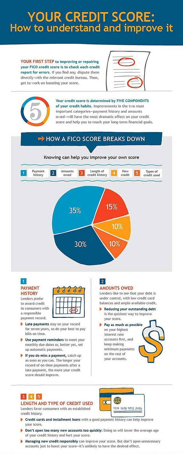 How to understand and improve your credit score