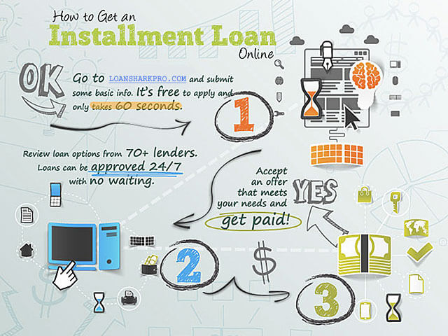 How To Get an Installment Loan Online